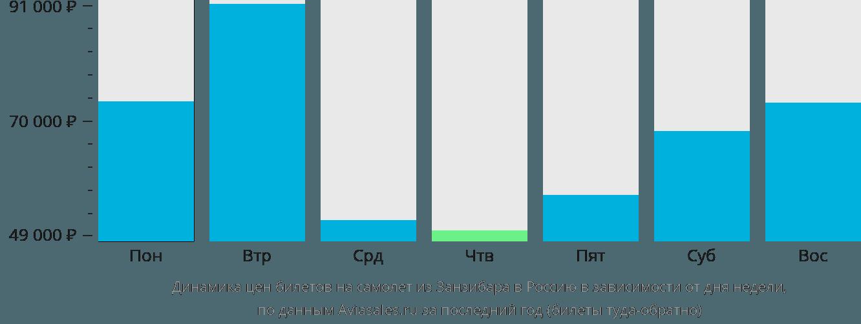 Динамика цен билетов на самолет из Занзибара в Россию в зависимости от дня недели