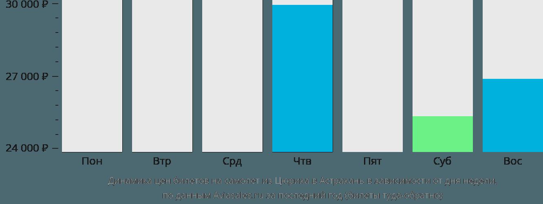 Динамика цен билетов на самолет из Цюриха в Астрахань в зависимости от дня недели