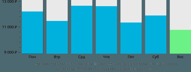 Динамика цен билетов на самолёт из Цюриха в Дюссельдорф в зависимости от дня недели