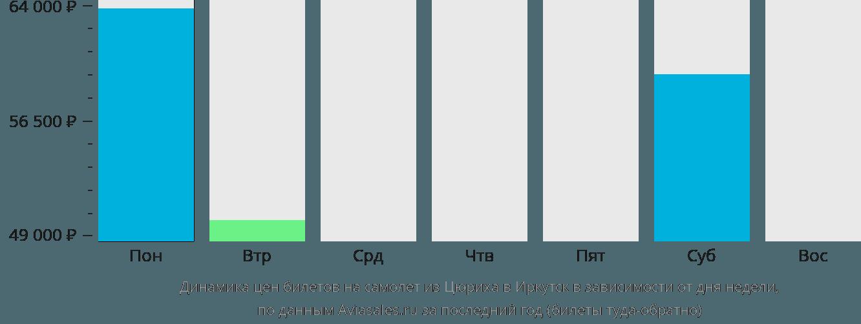 Динамика цен билетов на самолет из Цюриха в Иркутск в зависимости от дня недели
