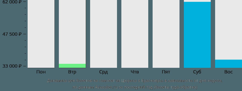 Динамика цен билетов на самолет из Цюриха в Красноярск в зависимости от дня недели