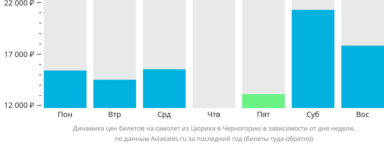 Динамика цен билетов на самолёт из Цюриха в Черногорию в зависимости от дня недели