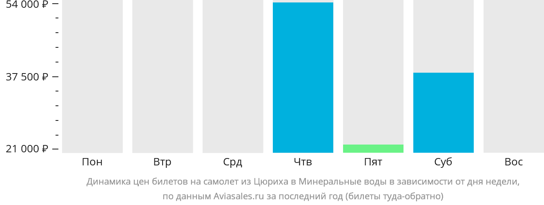 Динамика цен билетов на самолет из Цюриха в Минеральные воды в зависимости от дня недели