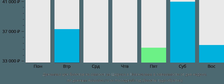 Динамика цен билетов на самолет из Цюриха в Нижнекамск в зависимости от дня недели