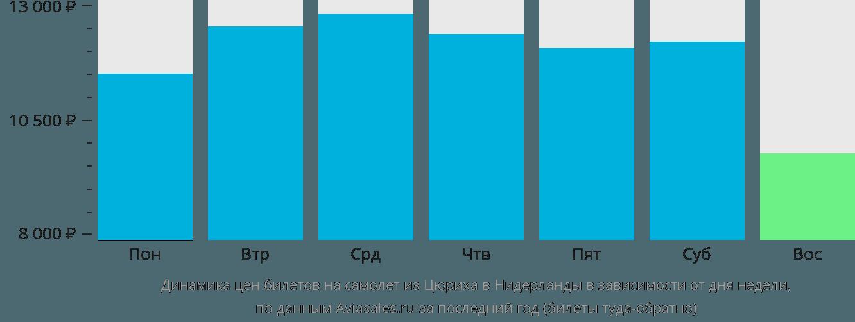 Динамика цен билетов на самолет из Цюриха в Нидерланды в зависимости от дня недели