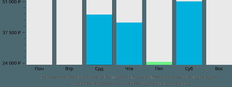 Динамика цен билетов на самолет из Цюриха в Шарм-эль-Шейх в зависимости от дня недели