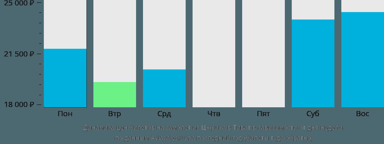 Динамика цен билетов на самолёт из Цюриха в Тиват в зависимости от дня недели