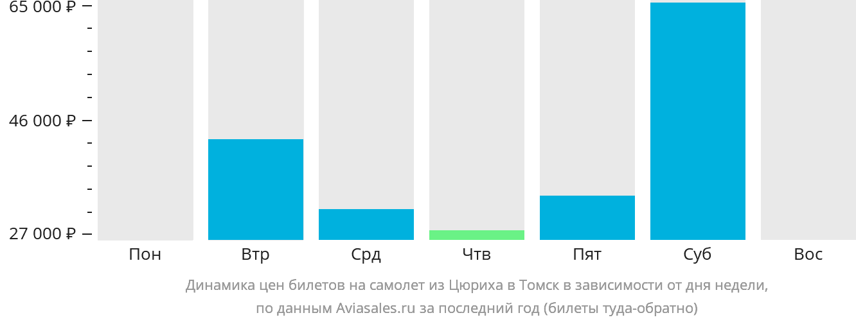 Динамика цен билетов на самолет из Цюриха в Томск в зависимости от дня недели