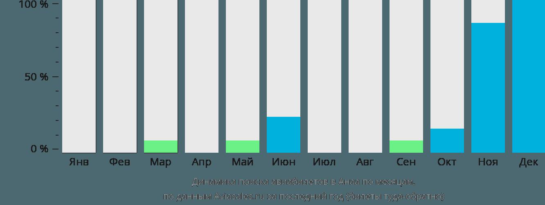 Динамика поиска авиабилетов Анаа по месяцам