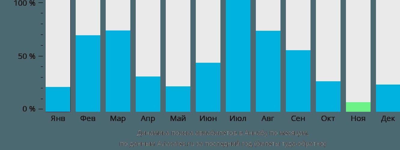 Динамика поиска авиабилетов в Аннабу по месяцам
