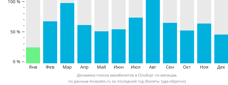 Динамика поиска авиабилетов в Ольборг по месяцам