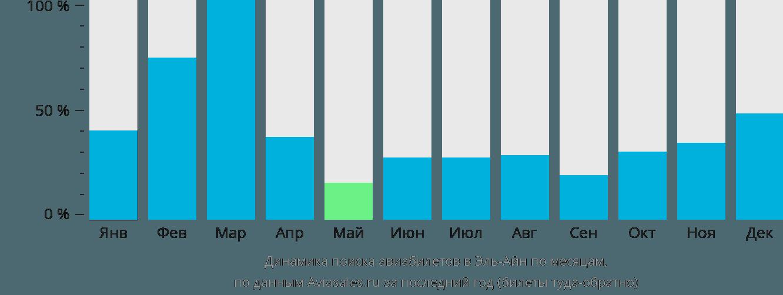 Динамика поиска авиабилетов в Аль-Айн по месяцам