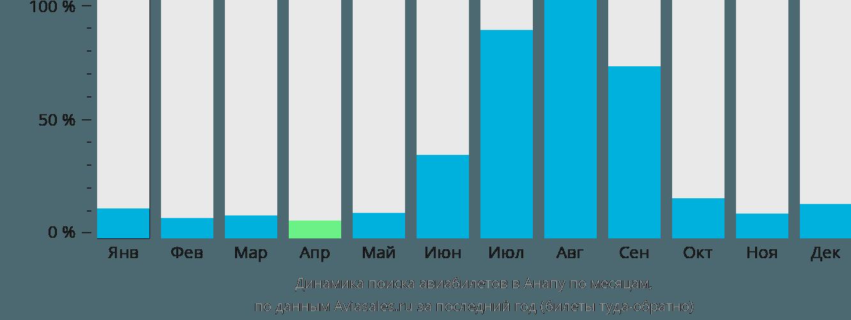 Динамика поиска авиабилетов в Анапу по месяцам