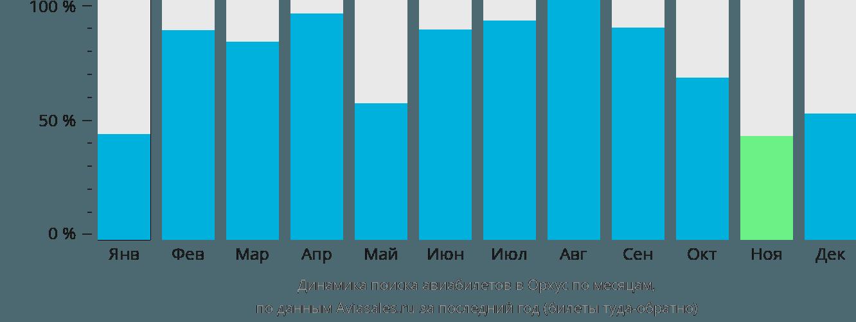 Динамика поиска авиабилетов в Аарус по месяцам