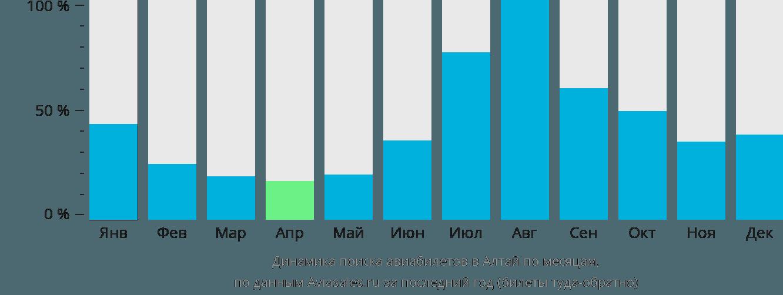 Динамика поиска авиабилетов в Алтай по месяцам