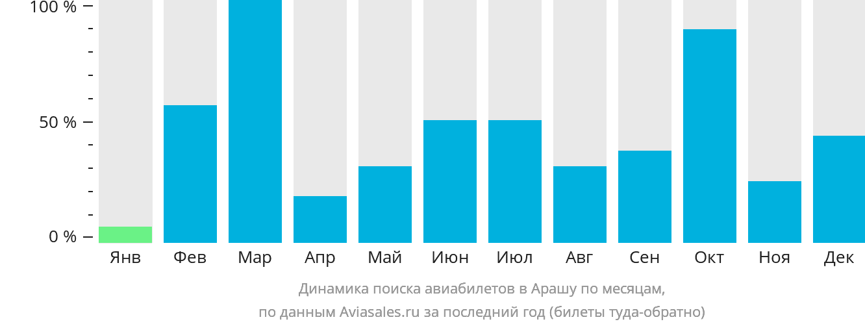 Динамика поиска авиабилетов в Арашу по месяцам