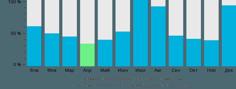 Динамика поиска авиабилетов в Абакан по месяцам