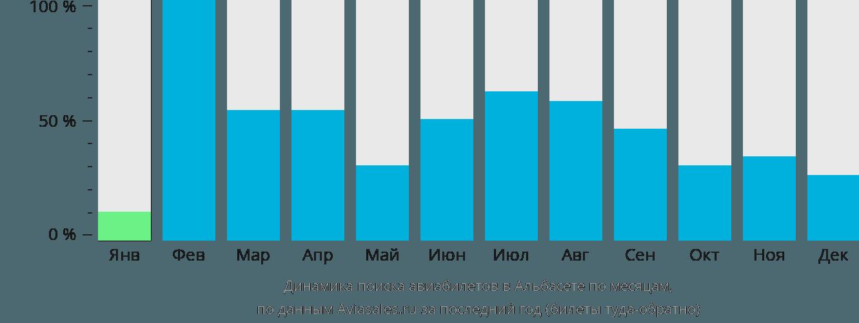 Динамика поиска авиабилетов в Албасет по месяцам