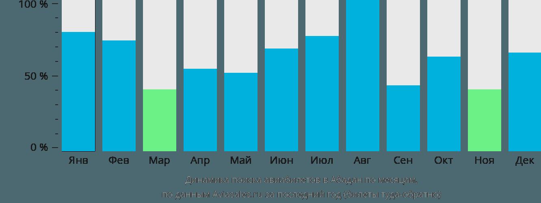Динамика поиска авиабилетов в Абадан по месяцам