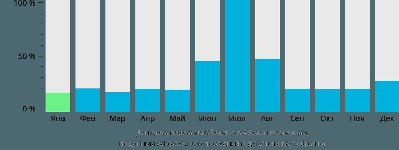 Динамика поиска авиабилетов в Абилин по месяцам