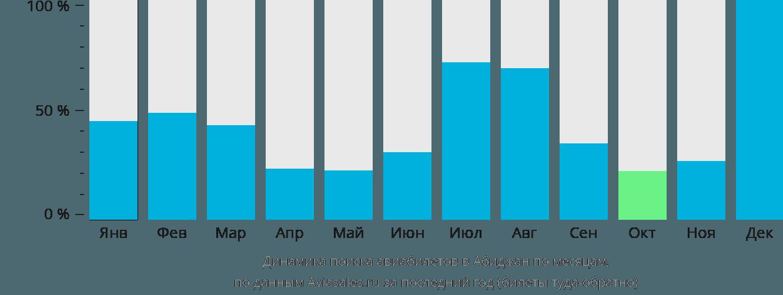 Динамика поиска авиабилетов в Абиджан по месяцам