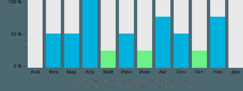 Динамика поиска авиабилетов в Амблер по месяцам