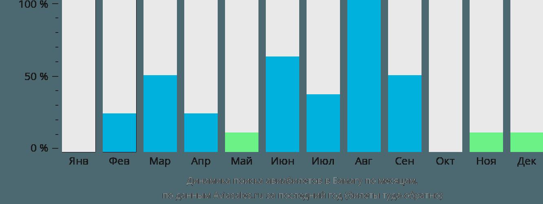 Динамика поиска авиабилетов Бамага по месяцам