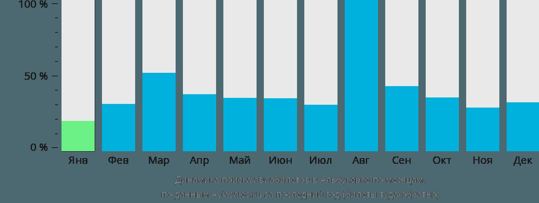 Динамика поиска авиабилетов в Альбукерк по месяцам