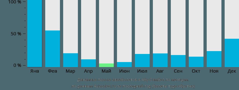 Динамика поиска авиабилетов в Абу-Симбел по месяцам