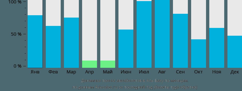 Динамика поиска авиабилетов в Аль-Баху по месяцам