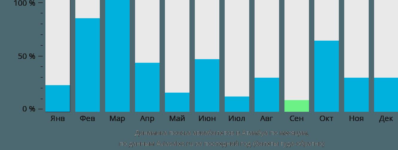Динамика поиска авиабилетов в Атамбуа по месяцам