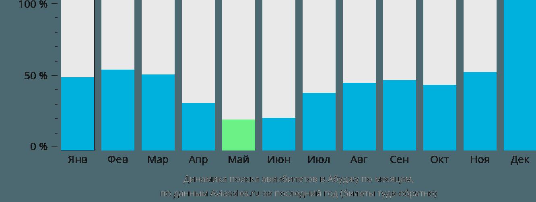 Динамика поиска авиабилетов в Абуджу по месяцам