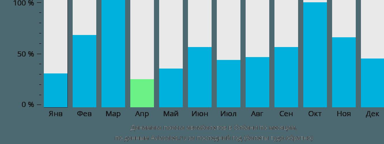 Динамика поиска авиабилетов Олбани по месяцам