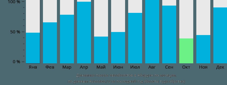 Динамика поиска авиабилетов в Абердин по месяцам
