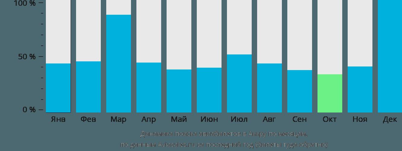 Динамика поиска авиабилетов в Аккру по месяцам