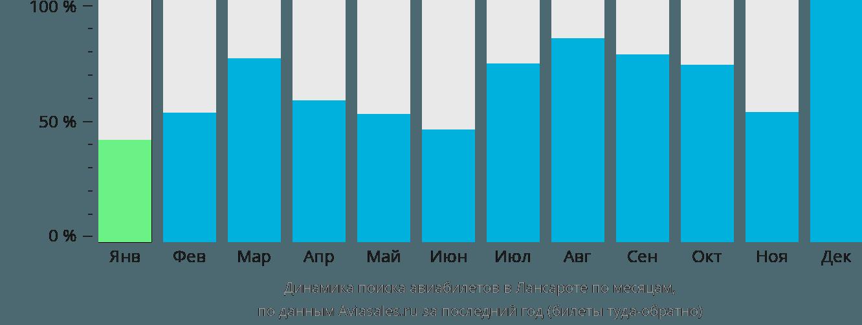Динамика поиска авиабилетов в Лансароте по месяцам