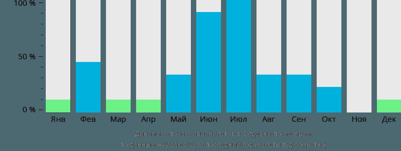 Динамика поиска авиабилетов Олдерни по месяцам