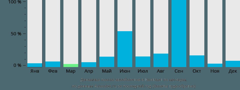 Динамика поиска авиабилетов Нантакет по месяцам