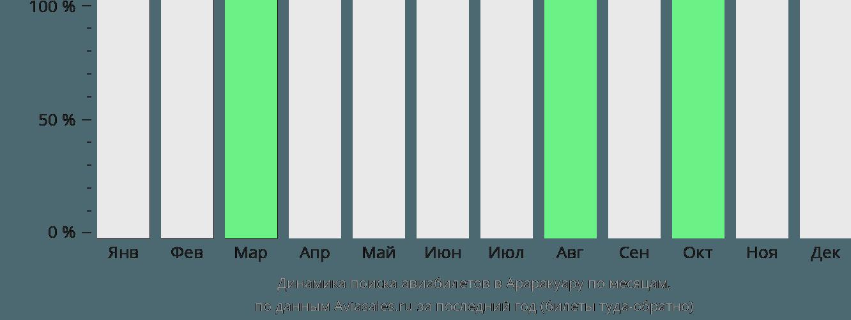 Динамика поиска авиабилетов Араракуара по месяцам