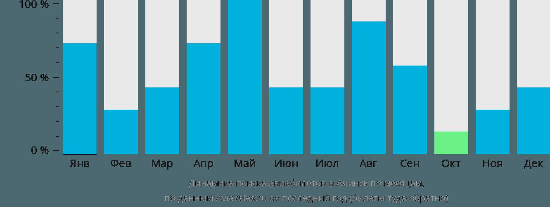 Динамика поиска авиабилетов в Ачинск по месяцам