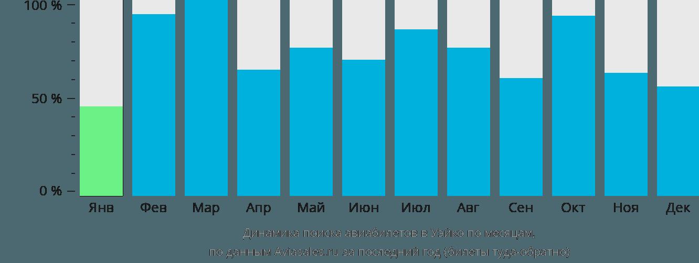 Динамика поиска авиабилетов в Вако по месяцам