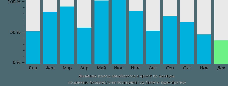 Динамика поиска авиабилетов в Аркату по месяцам