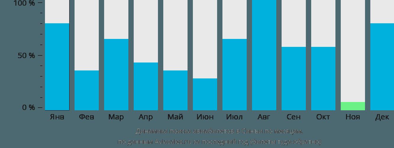 Динамика поиска авиабилетов в Синъи по месяцам