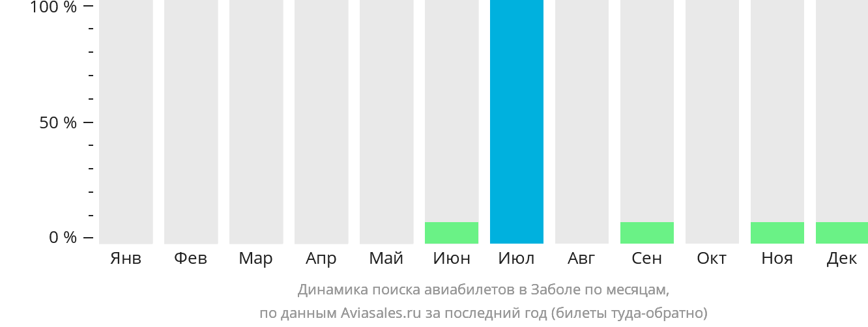 Динамика поиска авиабилетов в Забол по месяцам