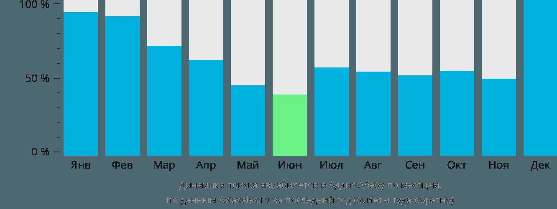 Динамика поиска авиабилетов в Аддис-Абебу по месяцам