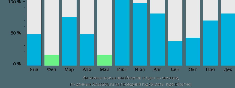 Динамика поиска авиабилетов в Аден по месяцам