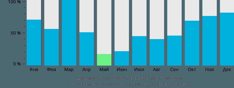 Динамика поиска авиабилетов в Адыяман по месяцам