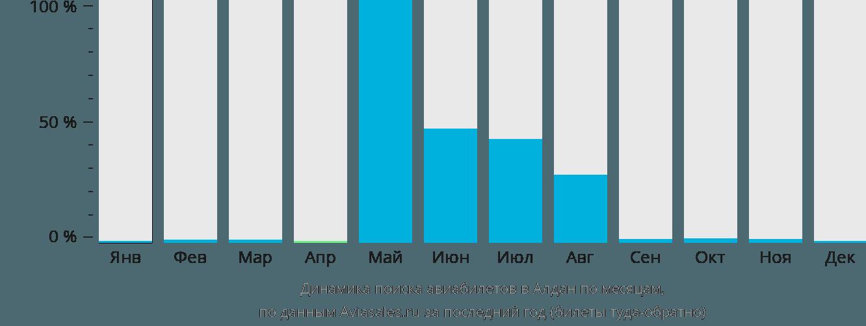 Динамика поиска авиабилетов в Алдан по месяцам