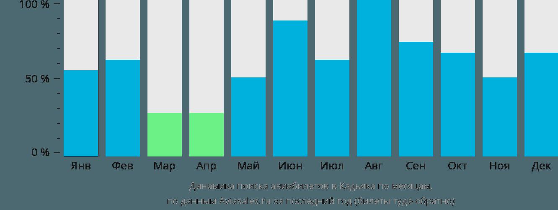 Динамика поиска авиабилетов в Кадьяка по месяцам