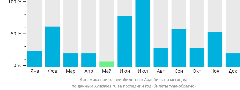 Динамика поиска авиабилетов в Ардабил по месяцам
